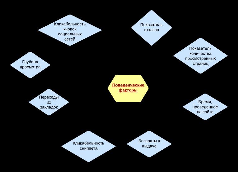 Имитация поведенческих факторов на сайте продвижение без сайта